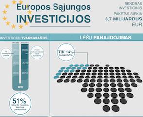 Iki šiol Lietuva ES paramos lėšų panaudojo tik 14 proc.